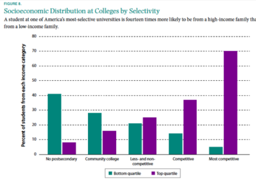 Socioeconomic Distribution at Colleges by Selectivity